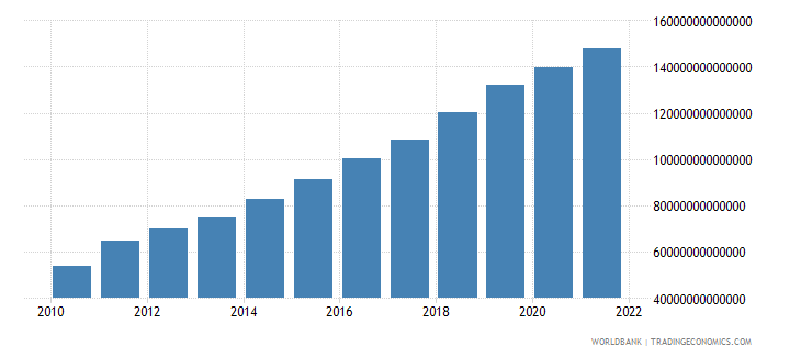 uganda gdp at market prices linked series current lcu wb data