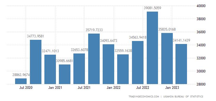 Uganda GDP Constant Prices