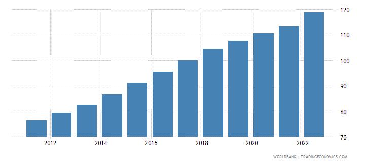 uganda gdp deflator base year varies by country wb data