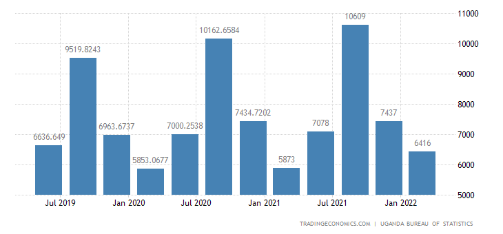 Uganda GDP From Agriculture