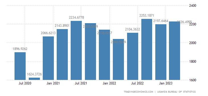 Uganda GDP From Construction
