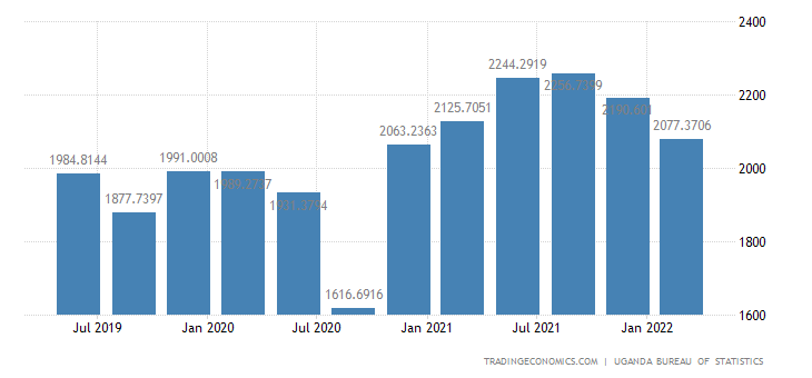 Uganda GDP From Construction