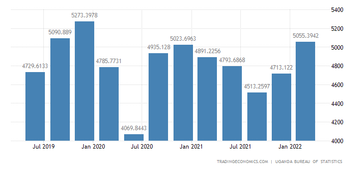 Uganda GDP From Manufacturing