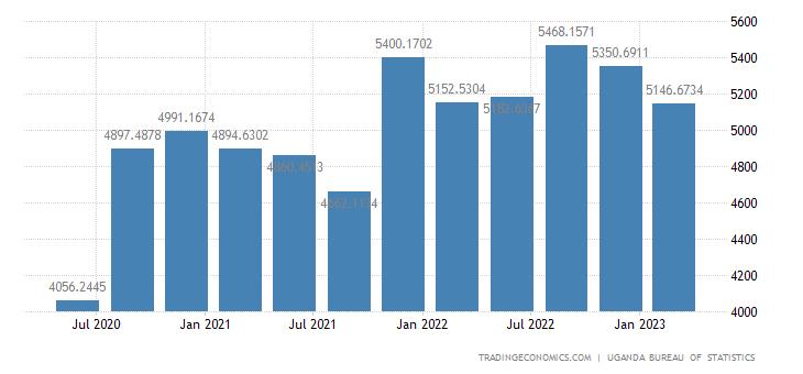 Uganda GDP From Manufacturing