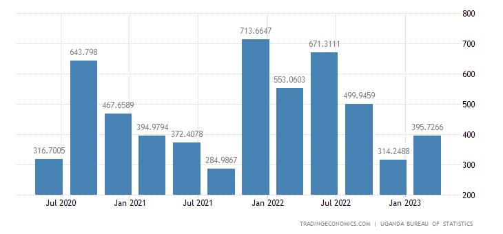 Uganda GDP From Mining
