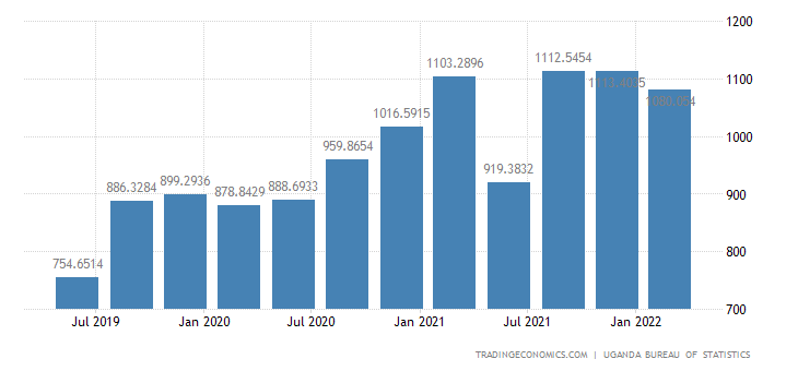 Uganda GDP From Public Administration