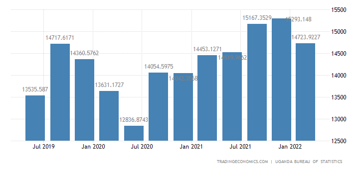 Uganda GDP From Services