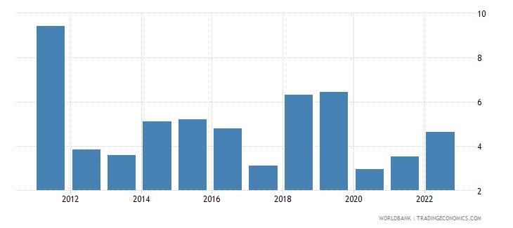 uganda gdp growth annual percent 2010 wb data
