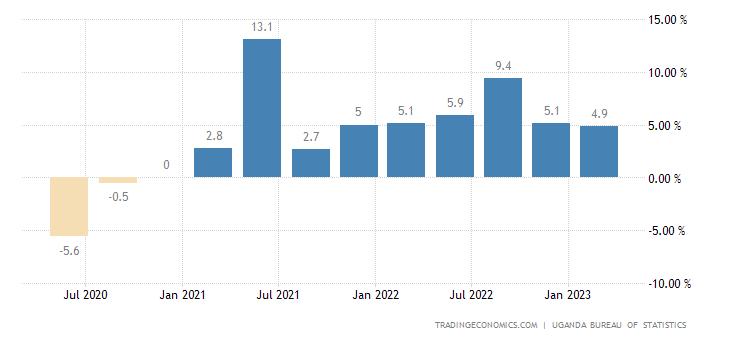 Uganda GDP Annual Growth Rate