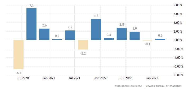 Uganda GDP Growth Rate