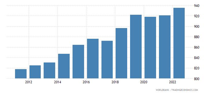 uganda gdp per capita constant 2000 us dollar wb data