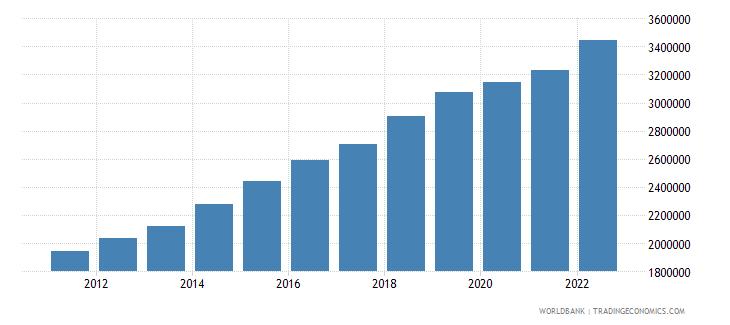 uganda gdp per capita current lcu wb data