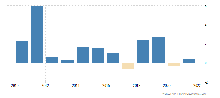 uganda gdp per capita growth annual percent wb data