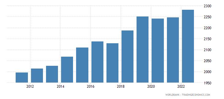 uganda gdp per capita ppp constant 2005 international dollar wb data