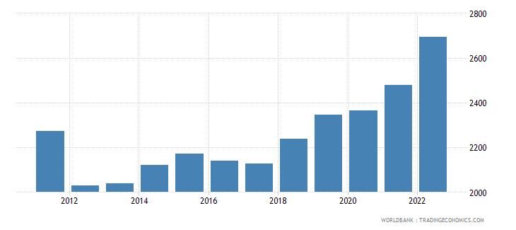 uganda gdp per capita ppp us dollar wb data