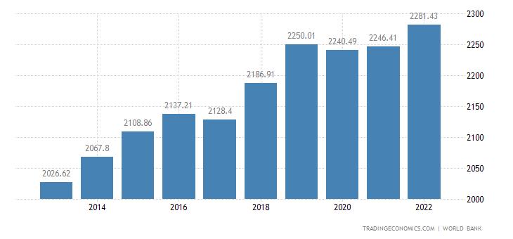 Uganda GDP per capita PPP