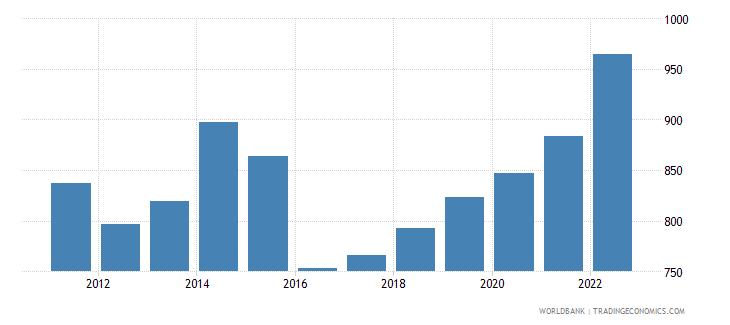 uganda gdp per capita us dollar wb data