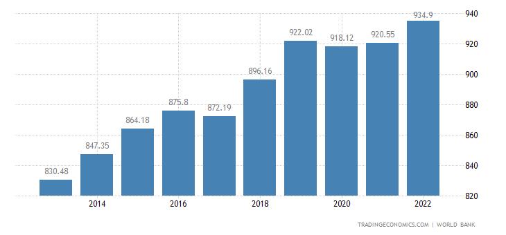 Uganda GDP per capita
