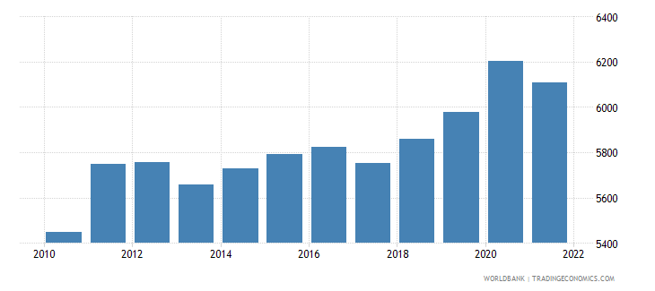uganda gdp per person employed constant 1990 ppp dollar wb data