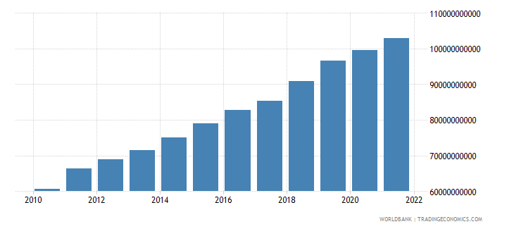 uganda gdp ppp constant 2005 international dollar wb data