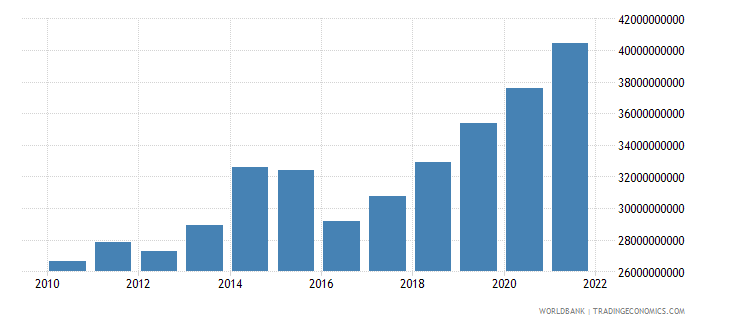 uganda gdp us dollar wb data