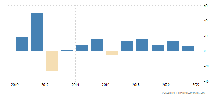 uganda general government final consumption expenditure annual percent growth wb data