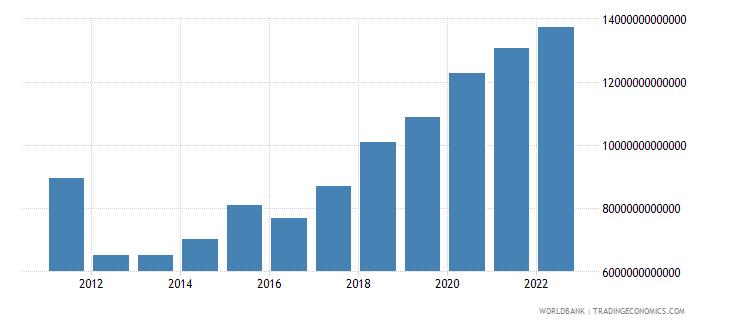 uganda general government final consumption expenditure constant lcu wb data