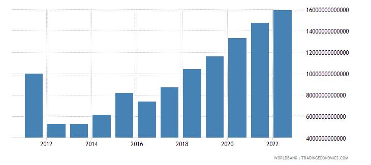 uganda general government final consumption expenditure current lcu wb data