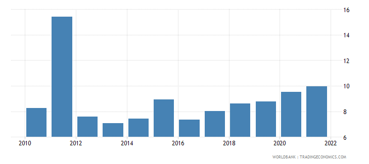 uganda general government final consumption expenditure percent of gdp wb data