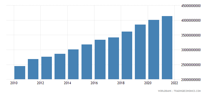 uganda gni constant 2000 us dollar wb data