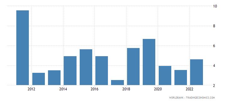 uganda gni growth annual percent wb data