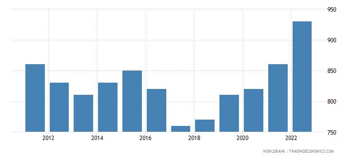 uganda gni per capita atlas method us dollar wb data