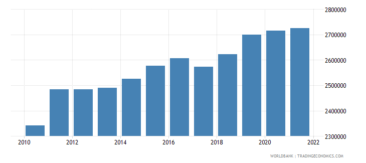 uganda gni per capita constant lcu wb data