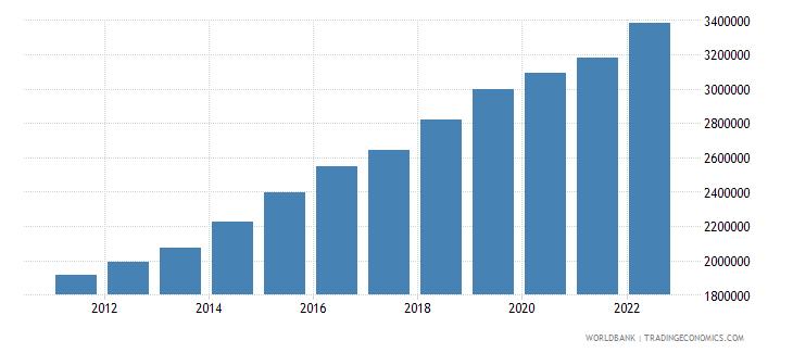 uganda gni per capita current lcu wb data