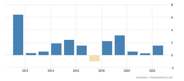 uganda gni per capita growth annual percent wb data