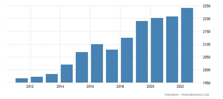 uganda gni per capita ppp constant 2011 international $ wb data