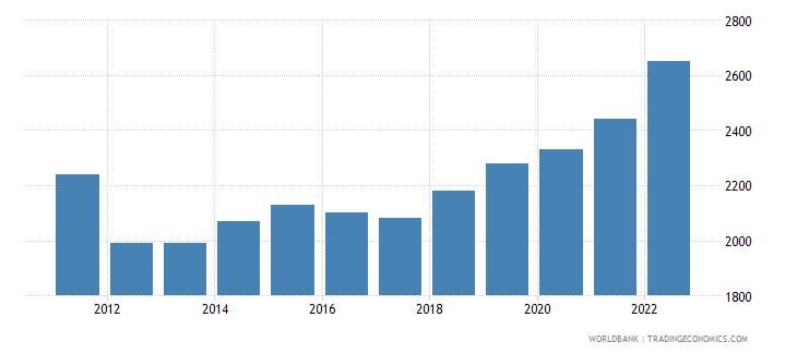 uganda gni per capita ppp us dollar wb data