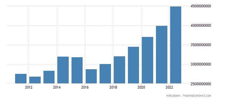 uganda gni us dollar wb data