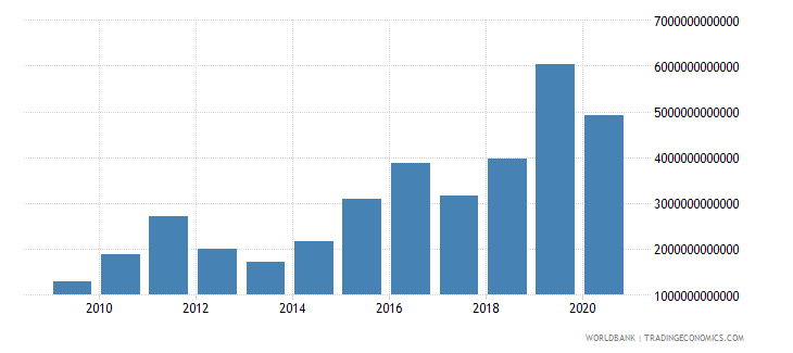 uganda goods and services expense current lcu wb data
