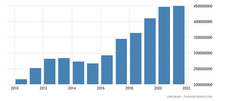 uganda goods exports bop us dollar wb data