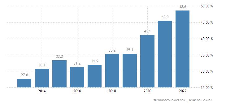 Uganda Government Debt to GDP