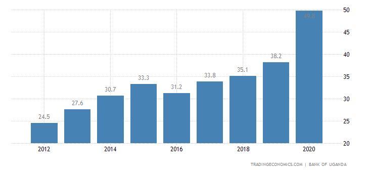 Uganda Government Debt to GDP