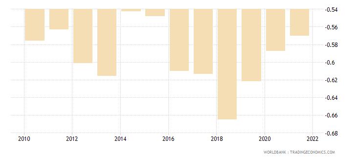 uganda government effectiveness estimate wb data