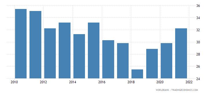 uganda government effectiveness percentile rank wb data