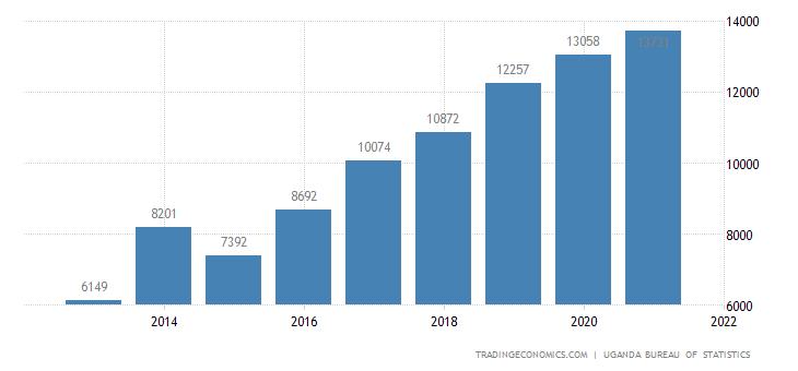 Uganda Government Spending
