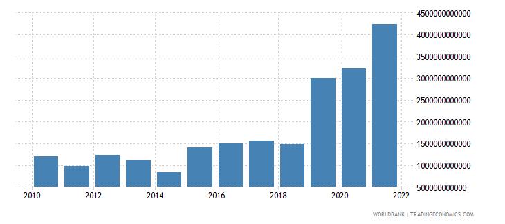 uganda grants and other revenue current lcu wb data