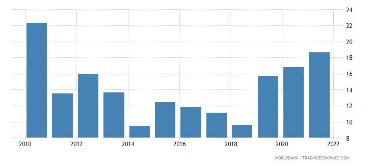 uganda grants and other revenue percent of revenue wb data
