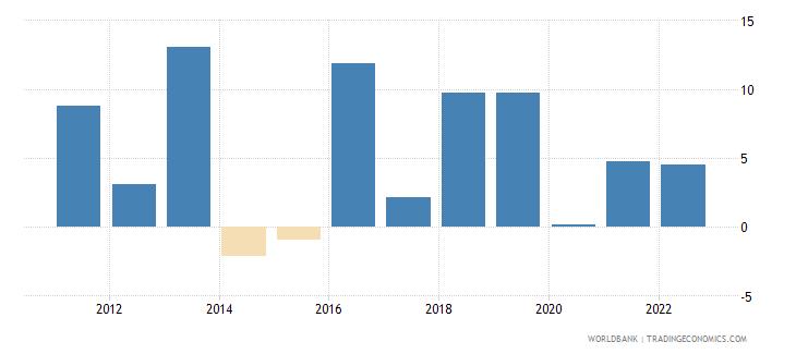 uganda gross capital formation annual percent growth wb data