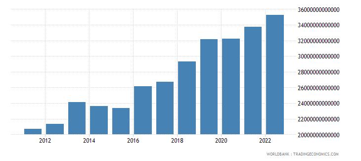 uganda gross capital formation constant lcu wb data
