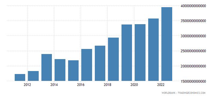 uganda gross capital formation current lcu wb data